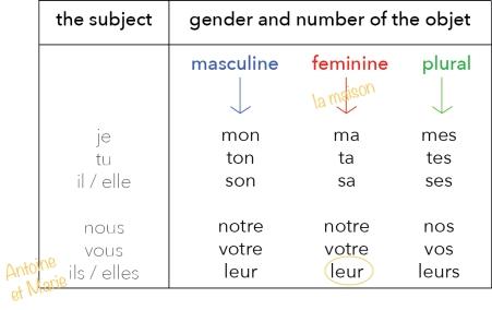 A1. Antoine et Marie eng