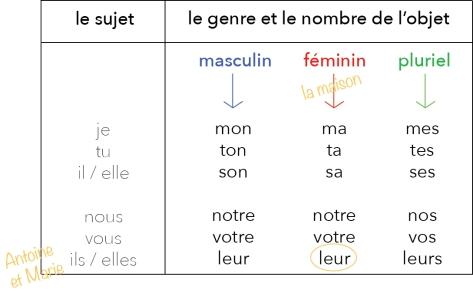 A1. Antoine et Marie fr