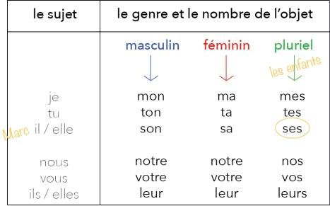 A1. Marc fr