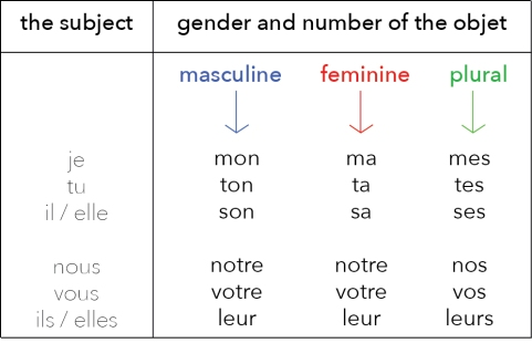 A1. possessive pronouns eng