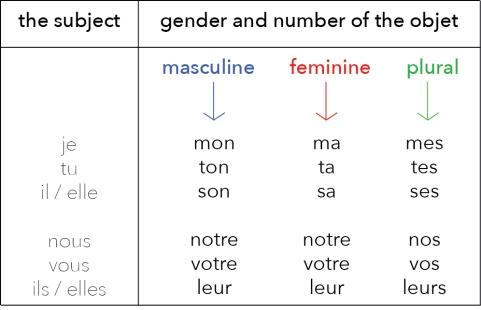 A1. possessive pronouns eng