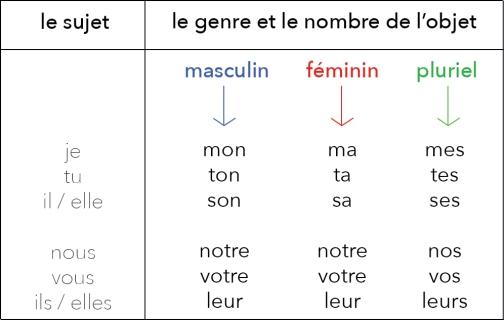 A1. pronoms possessifs fr