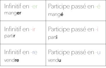Le Passe Compose Partie I La Grammaire Du Francais