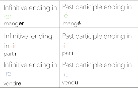 A2. past part eng