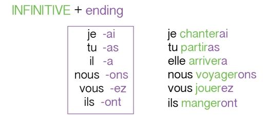 irregular verbs future tense