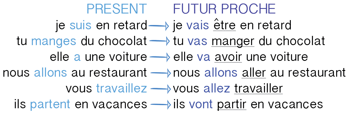 essayer conjugation future Conjugation of french verb essayer in interrogative form in female form in all tenses and moods.