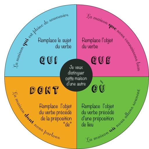 Les Pronoms Relatifs Simples Simple Relative Pronoun