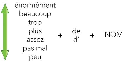 A1. adverbes de quantité