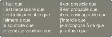 Le Subjonctif Quand Pourquoi Comment La Grammaire Du Francais