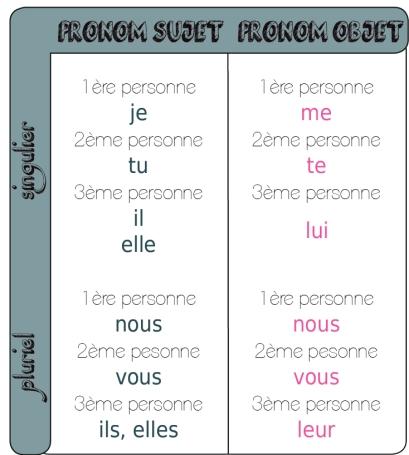 tableau pronoms objets indirect